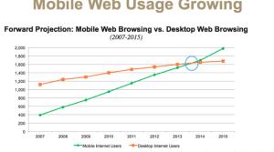 mobilewebusage